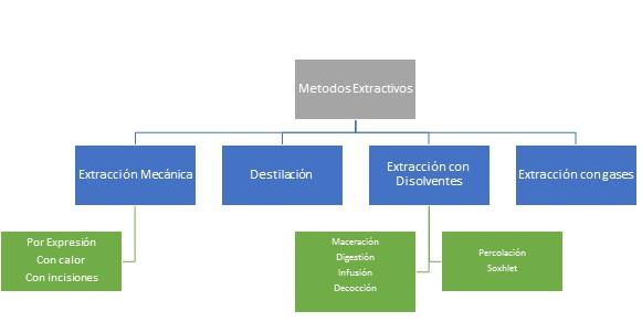metodos-extractivos